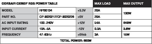 Corsair CX Series CX650F RGB White — 650 Watt 80 Plus Bronze Certified Fully Modular RGB White PSU (UK) 17