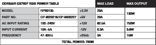 Corsair CX Series CX750F RGB — 750 Watt 80 Plus Bronze Certified Fully Modular RGB PSU (UK) 17