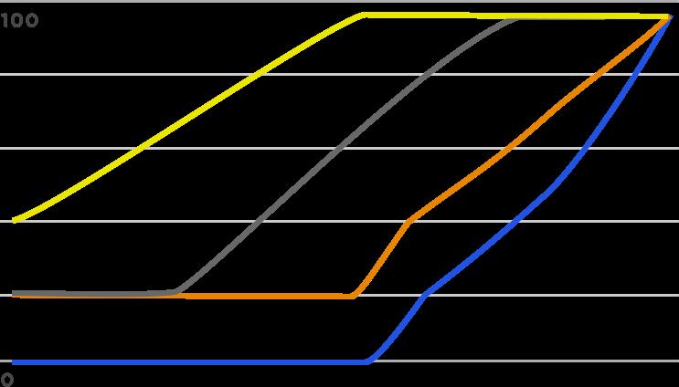 CORSAIR iCUE BUILT IN FAN PROFILES