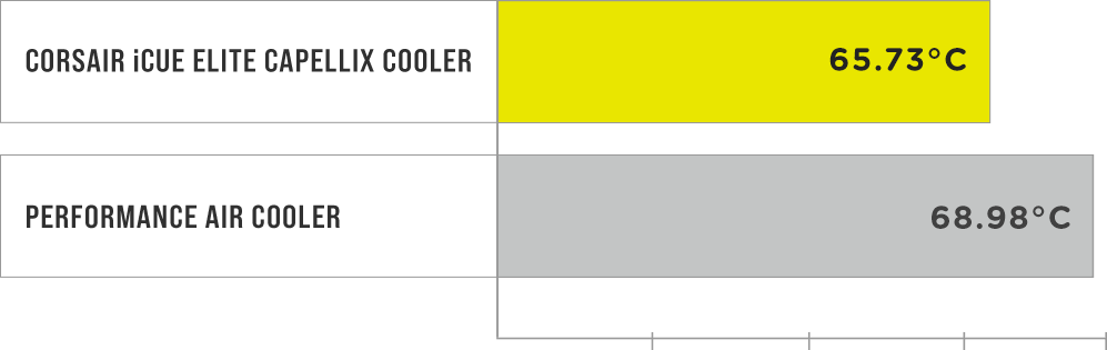 CORSAIR ELITE CAPELLIX COOLERS - EXTREME CPU COOLING